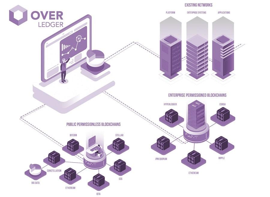 Quant Network Overledger