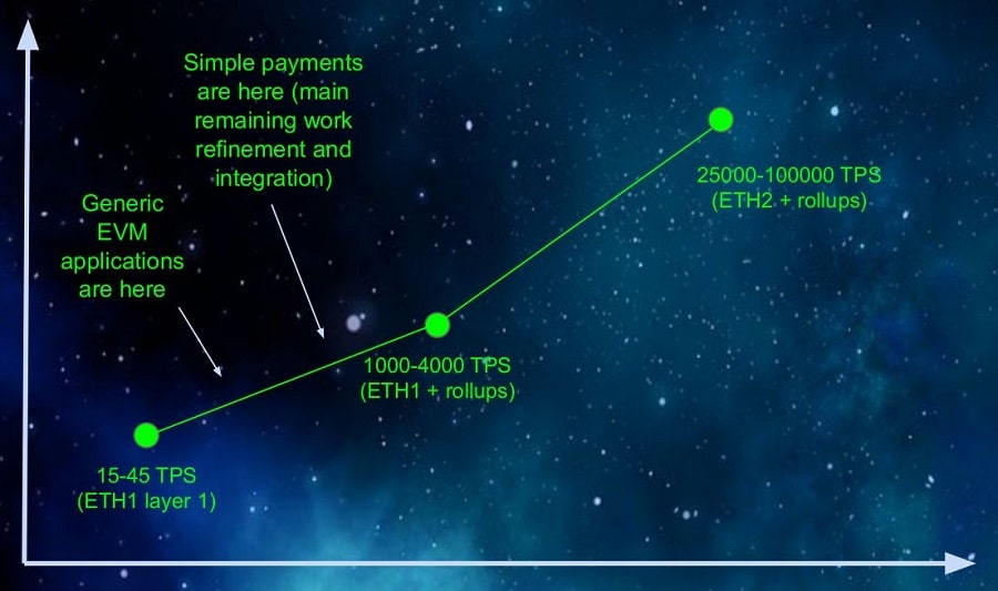 EthereumScaling