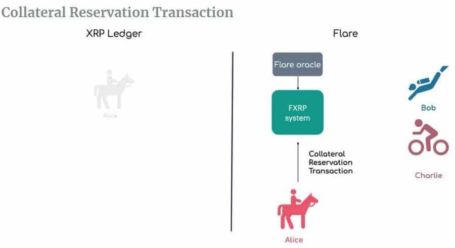 FXRP Transaction