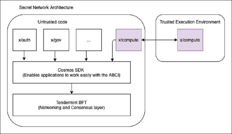 Secret Network Architecture