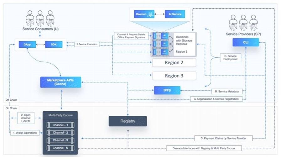 SingularityNET Platform