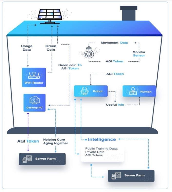SingularityNET Systems