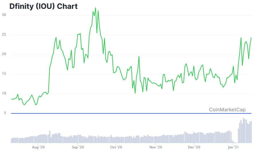 ICP Price Performance