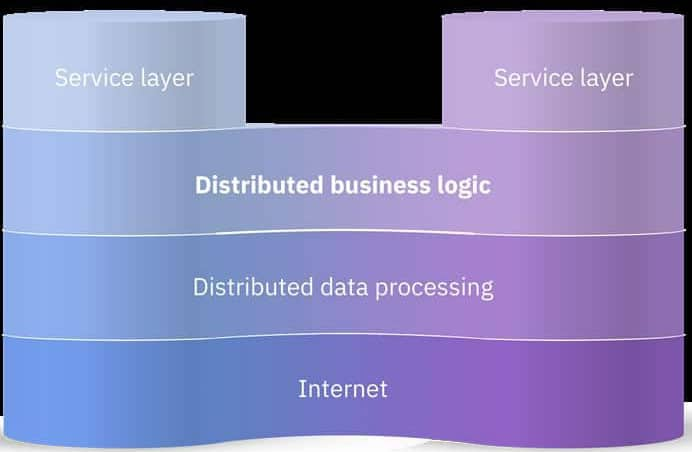 The LTO Network Stack