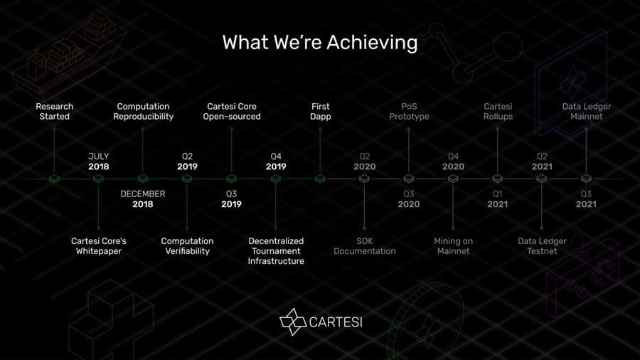 Cartesi Roadmap