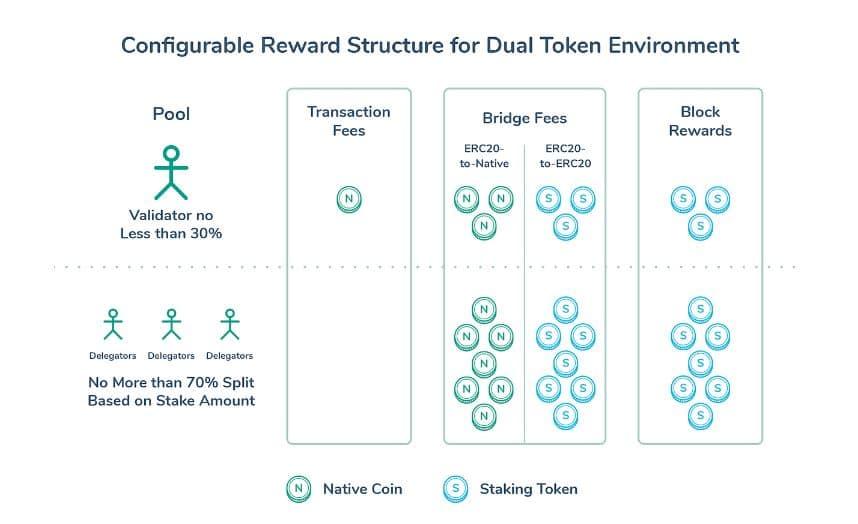 Configurable Reward Structure