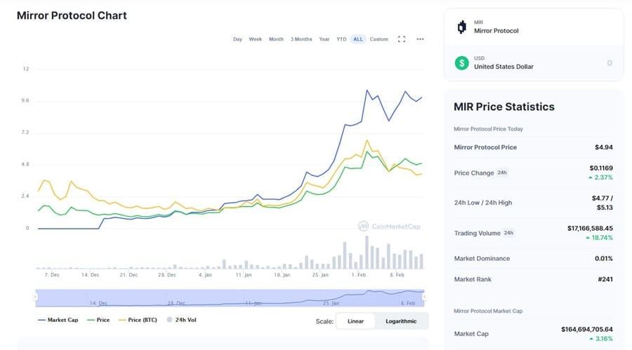 MIR Chart