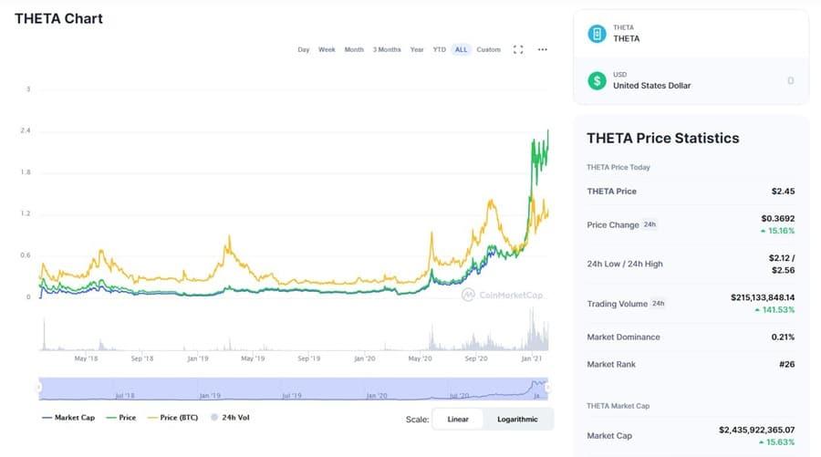 THETA Price Chart