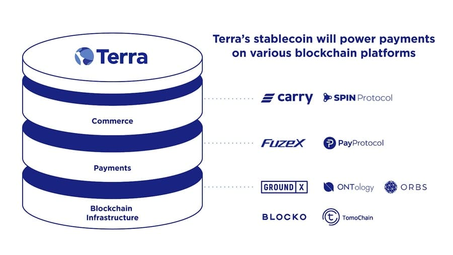 Terra Growth