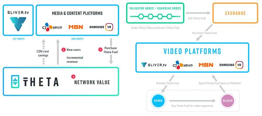 Theta Token Network Overview
