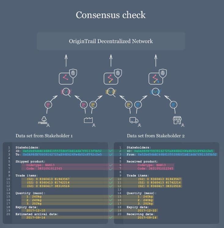Consensus Check OriginTrail