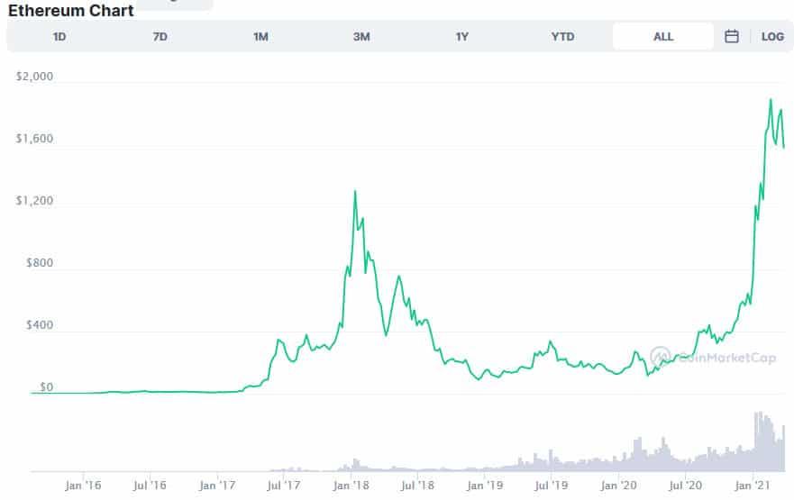 ETH Price CMC