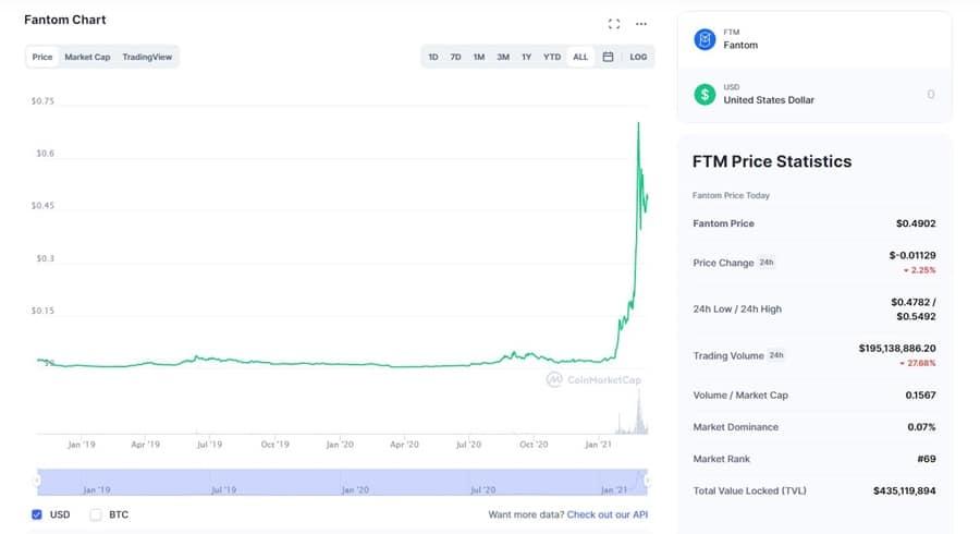 FTM Chart