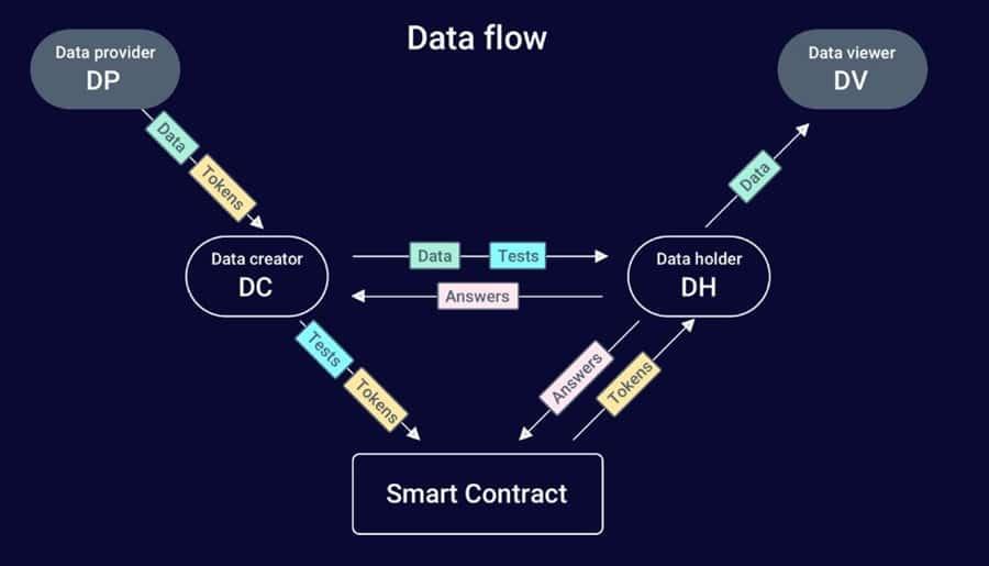 OriginTrail Data Flow