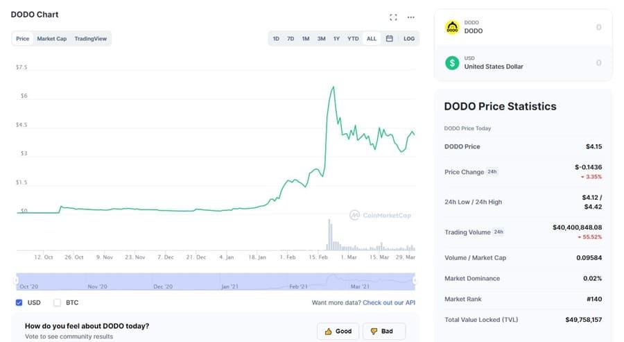 DODO Chart