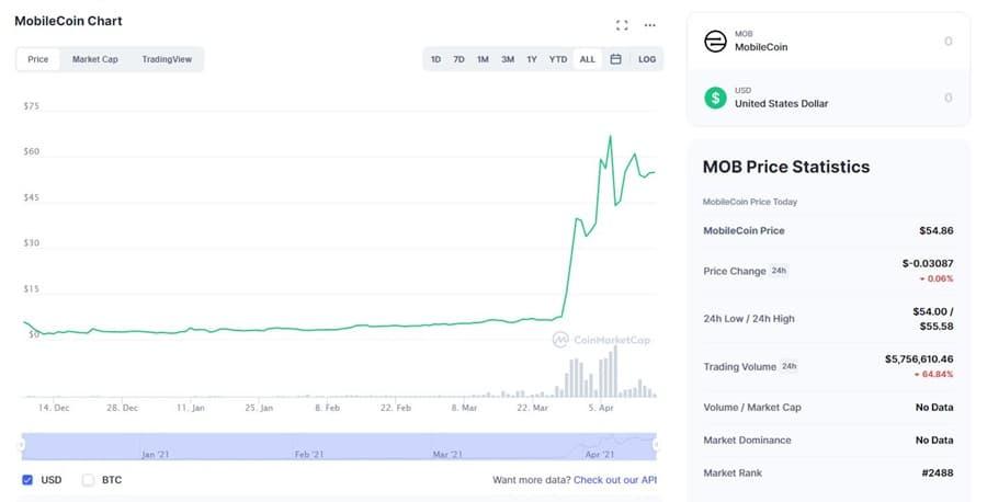 MOB Chart