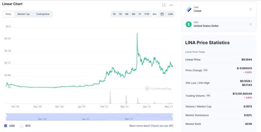 LINA Chart