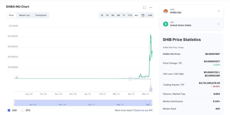 SHIB Chart