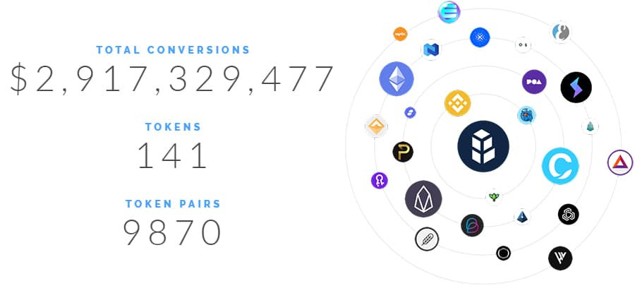 What is Bancor Network