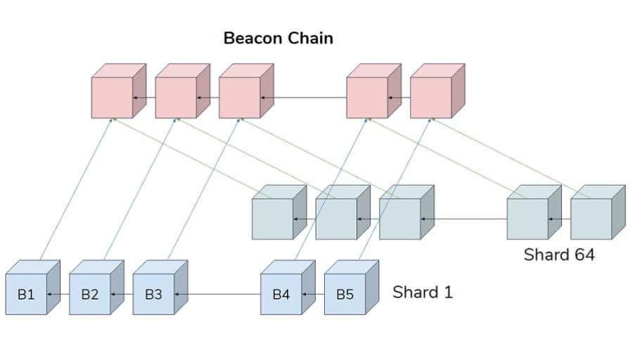 Beacon Chain