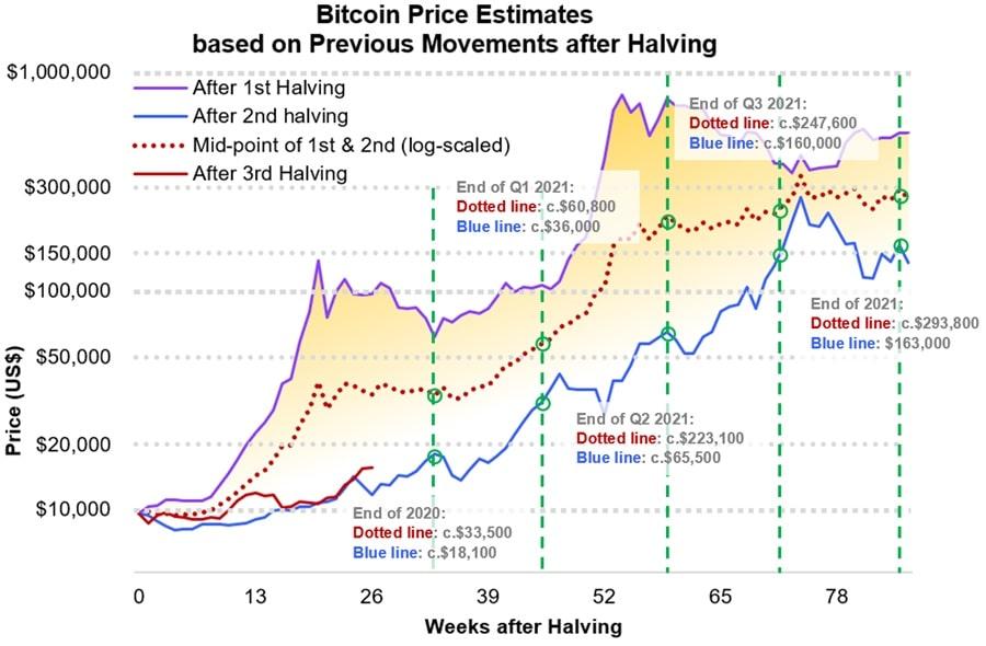 Bitcoin Price Estimates