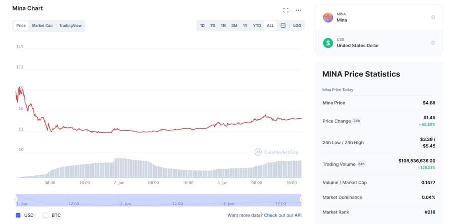 MINA Chart