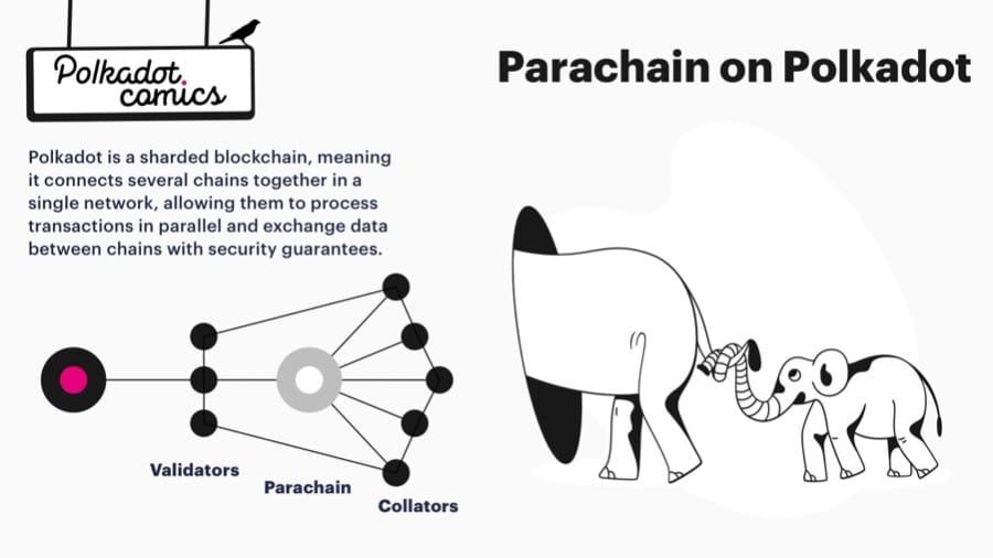 Parachain Sharding