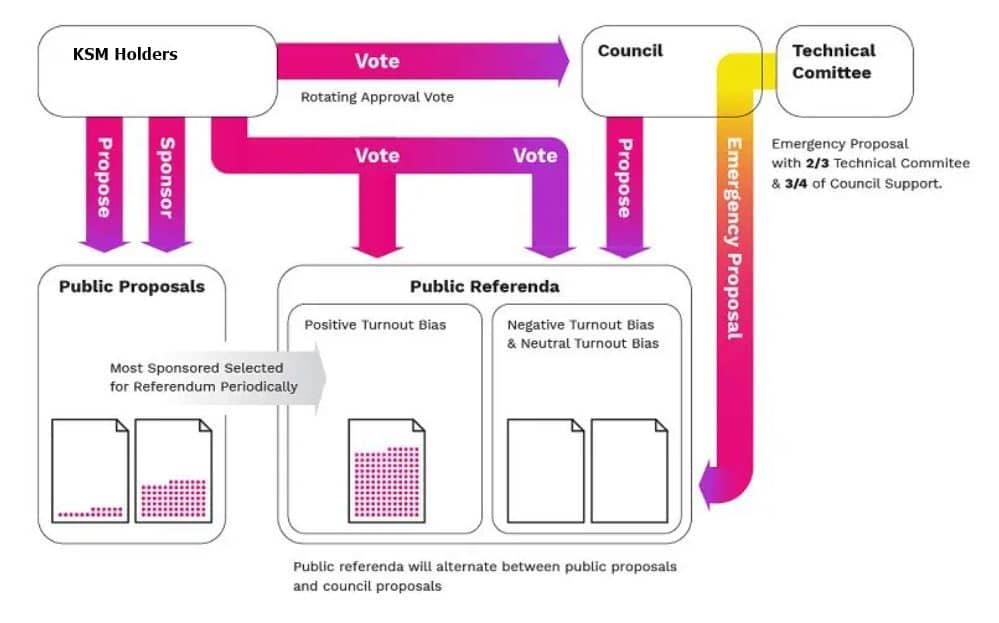 Kusama governance chart