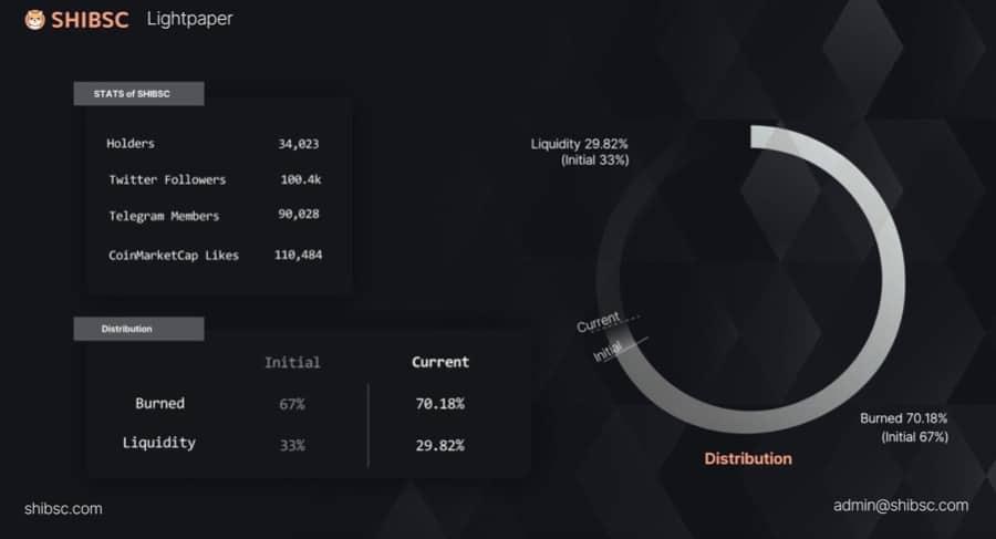 Estadísticas de Shiba BSC