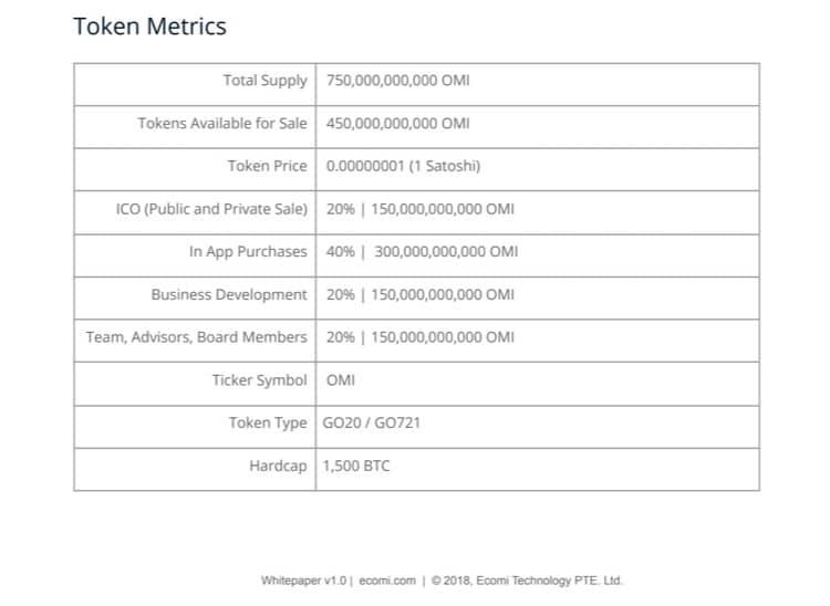 OMI Token Metrics