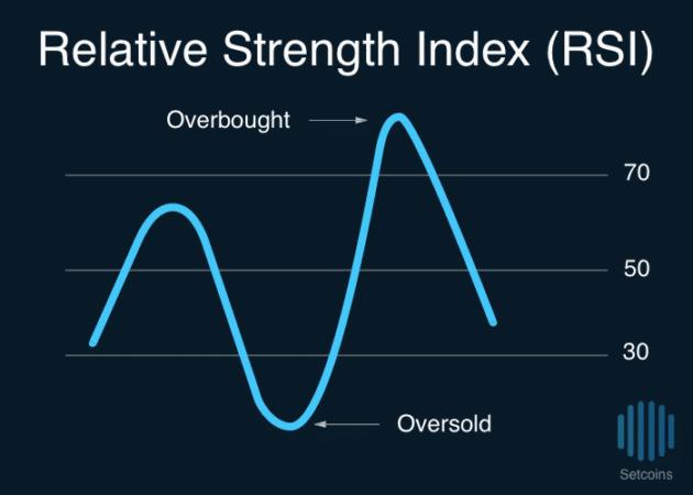 Setcoins Relative Strength Index RSI
