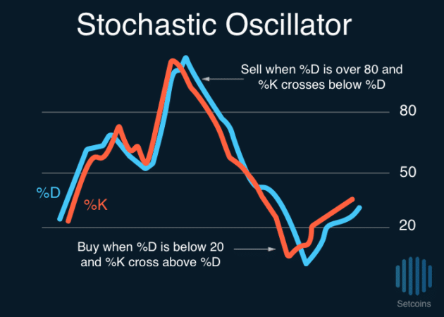 Setcoins-Stochastic-Oscillator-630x450 Introduction to Technical Indicators