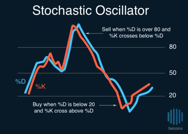Setcoins Stochastic Oscillator