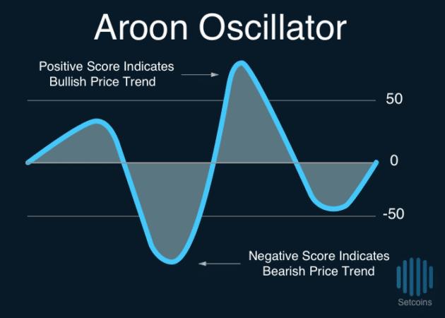 Setcoins Aroon Oscillator