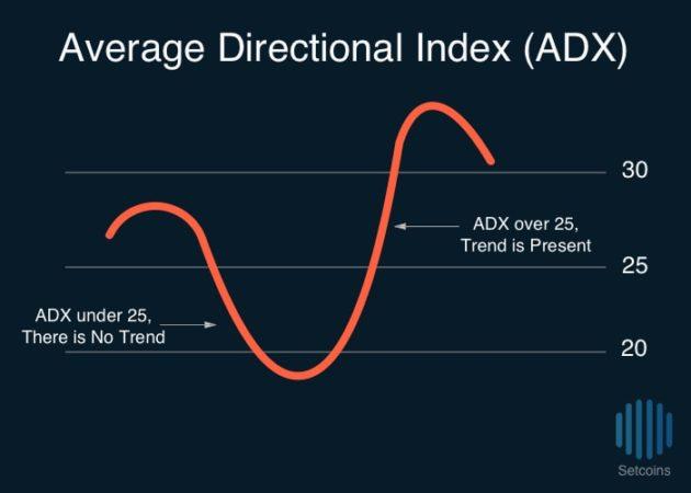 Setcoins Average Directional Index ADX