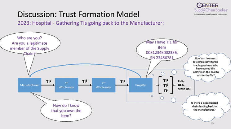 The advantages of blockchain in trust