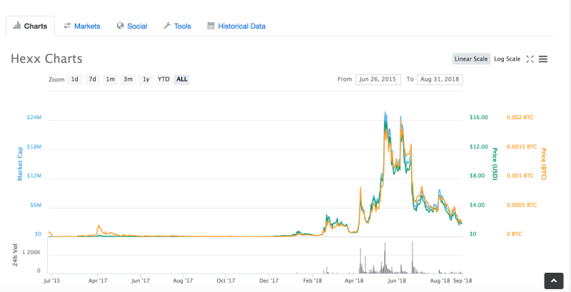 Hexxcoin value over time