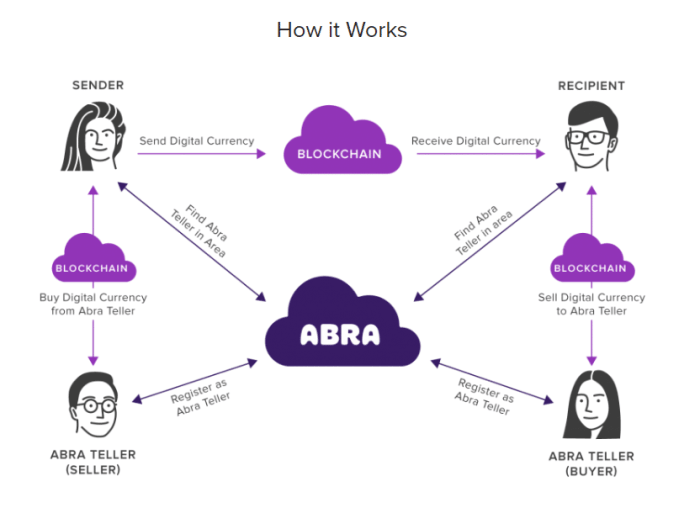 Remittance Payments via Abra