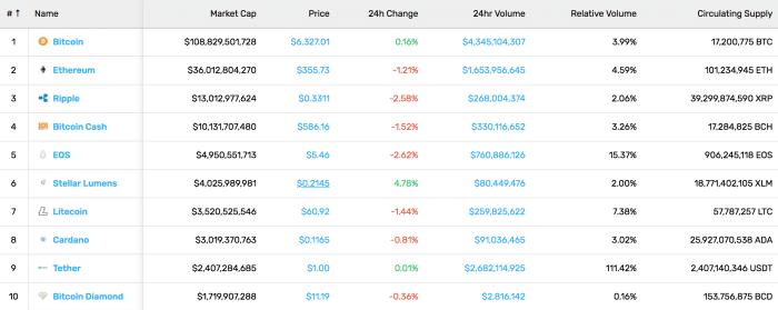 Coin market cap recap