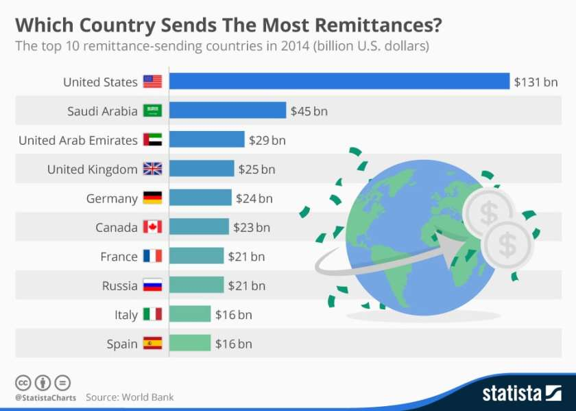 World Remittance Stats Via Statista