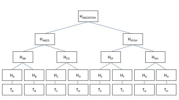 merkle tree simple