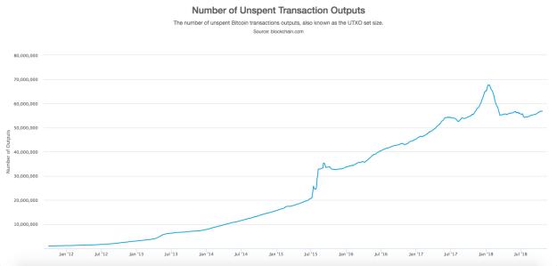 Bitcoin UTXO Database Size Over Time via Blockchain