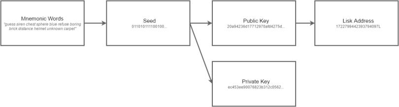 key_relation