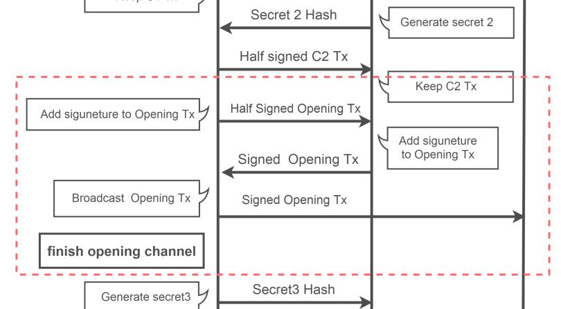 SequenseDiagram_3