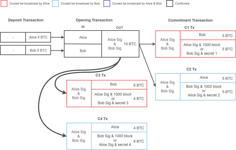 SequenseDiagram_Updating