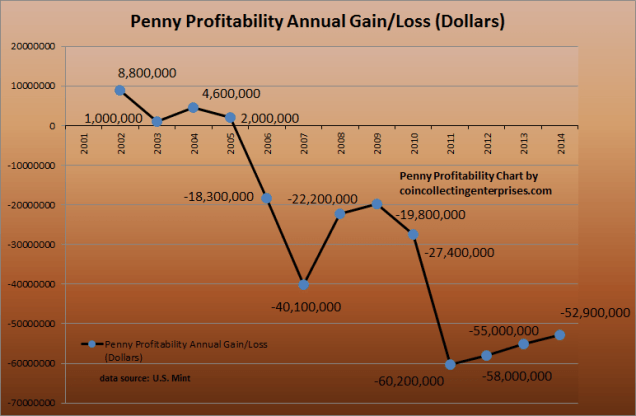 penny profitability