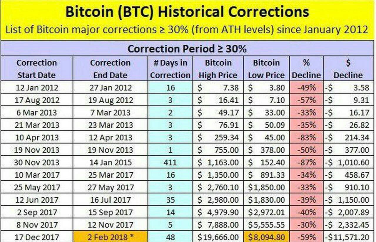 Bitcoin historical correction