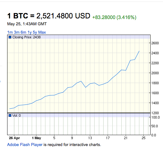 Altcoins Imminent, Bitcoin Up