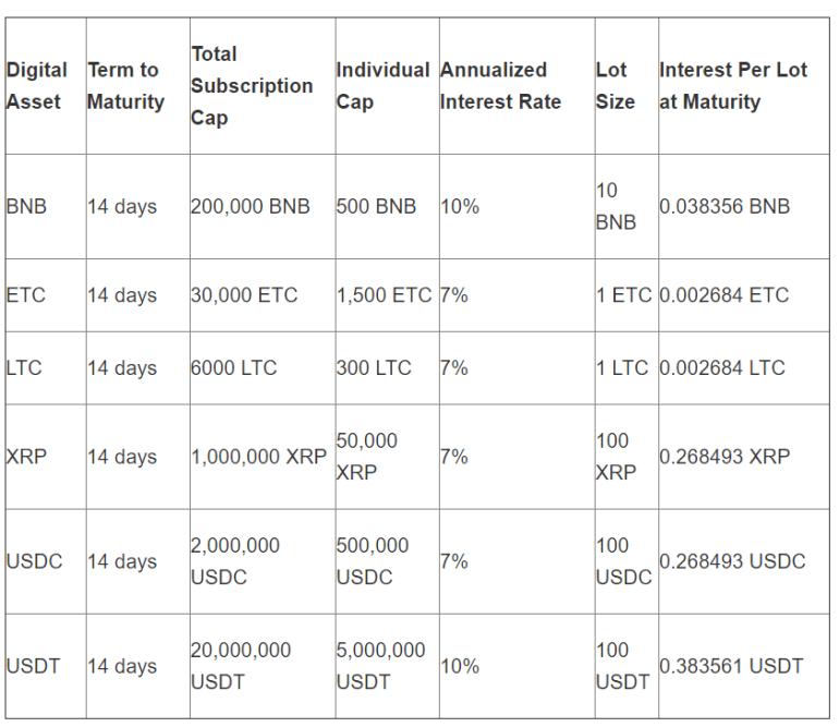 Binance Lending Platform Includes 3 Cryptos in Third Phase 1