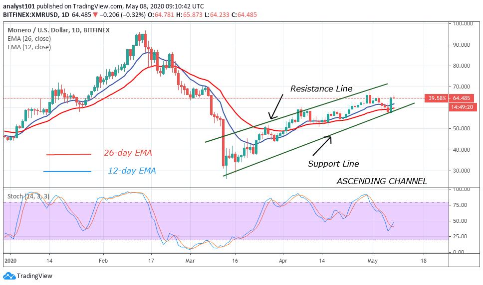 XMR/USD - Daily Chart